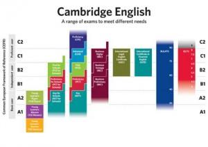 niveles-examen-first-cambridge-english